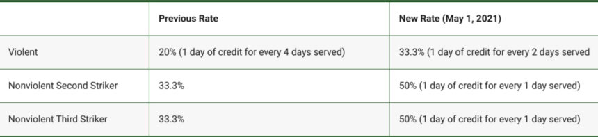 Changes to Good Time Credits – FAQs